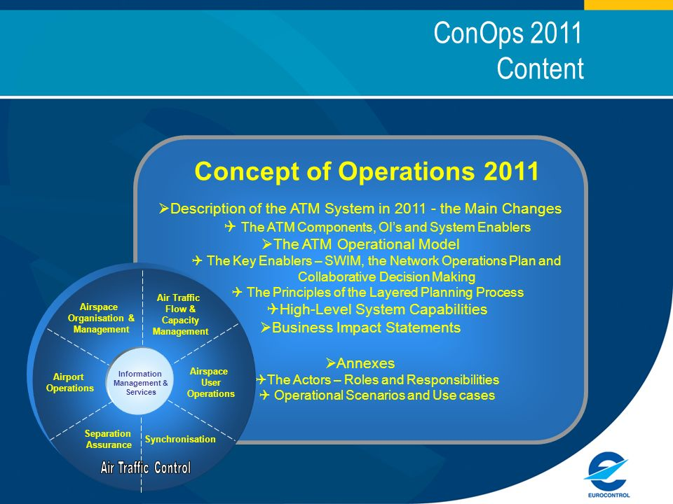Concept of Operations 2011 Description of the ATM System in 2011 - the Main Changes The ATM Components, OIs and System Enablers The ATM Operational Model The Key Enablers – SWIM, the Network Operations Plan and Collaborative Decision Making The Principles of the Layered Planning Process High-Level System Capabilities Business Impact Statements Annexes The Actors – Roles and Responsibilities Operational Scenarios and Use cases ConOps 2011 Content Air Traffic Flow & Capacity Management Airspace Organisation & Management Airspace User Operations Airport Operations Information Management & Services Separation Assurance Synchronisation
