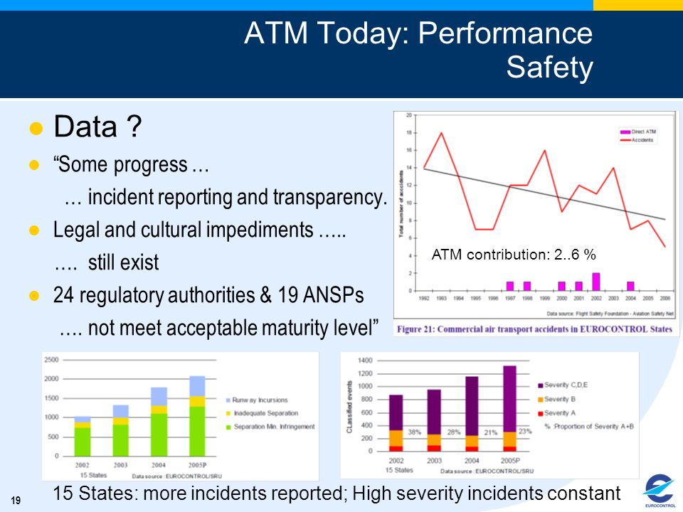 19 ATM Today: Performance Safety Data ? Some progress … … incident reporting and transparency. Legal and cultural impediments ….. …. still exist 24 re