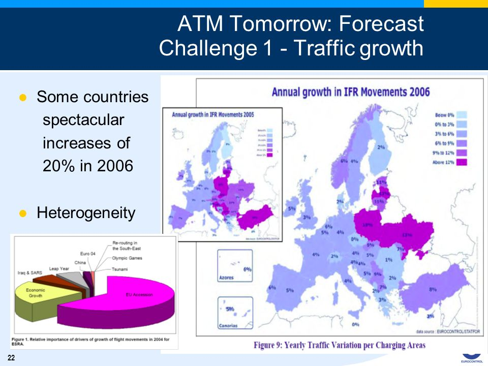 22 ATM Tomorrow: Forecast Challenge 1 - Traffic growth Some countries spectacular increases of 20% in 2006 Heterogeneity