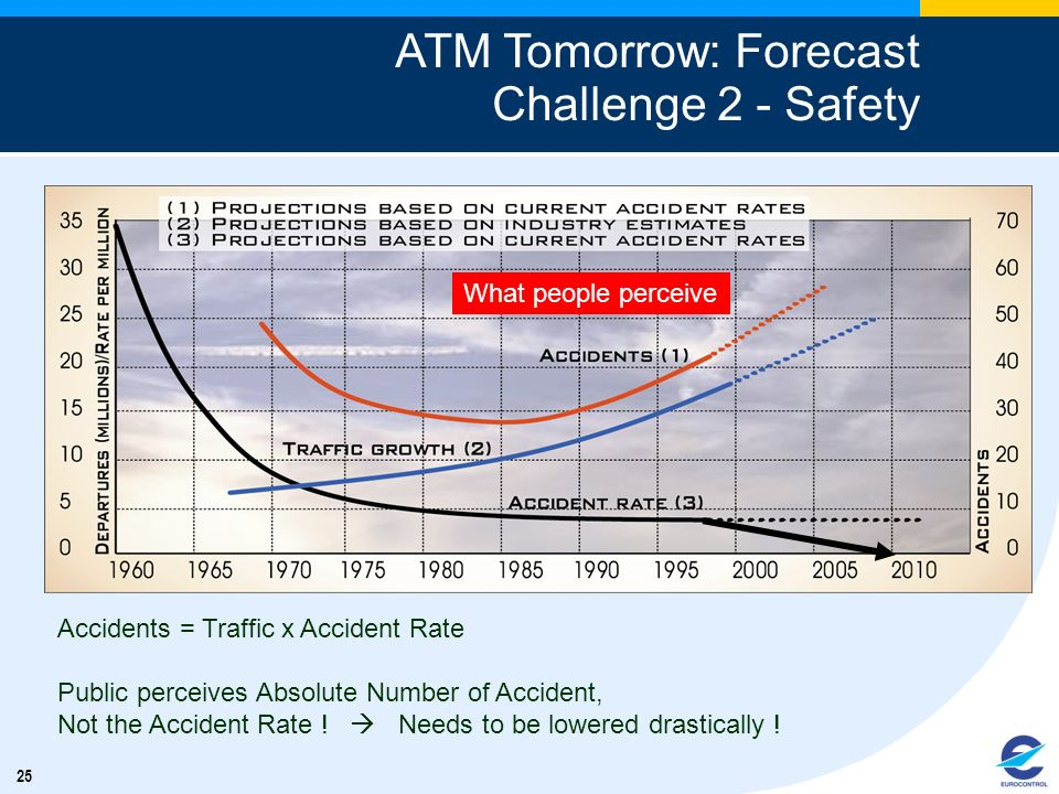 25 ATM Tomorrow: Forecast Challenge 2 - Safety What people perceive Accidents = Traffic x Accident Rate Public perceives Absolute Number of Accident,