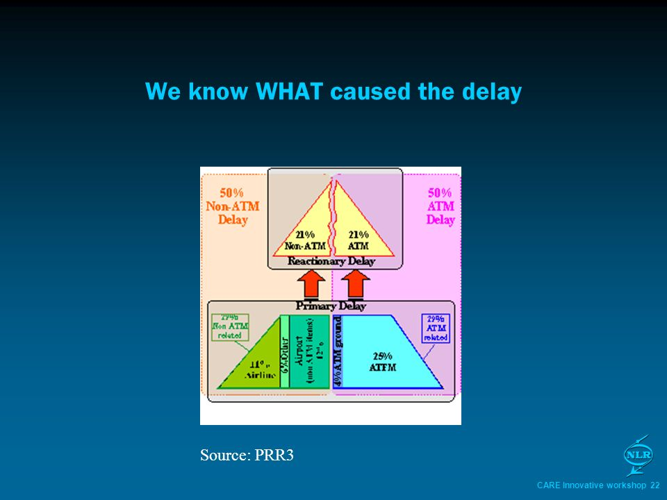 CARE Innovative workshop 22 We know WHAT caused the delay Source: PRR3