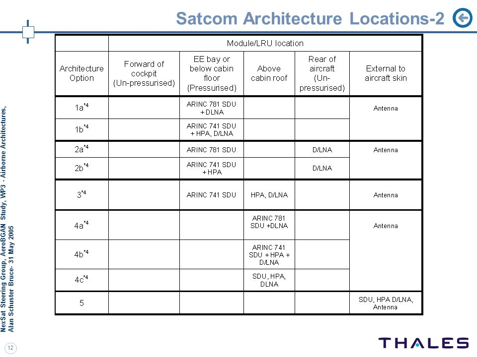 NexSat Steering Group, AeroBGAN Study, WP3 - Airborne Architectures, Alan S chuster Bruce- 31 May 2005 12 Satcom Architecture Locations-2