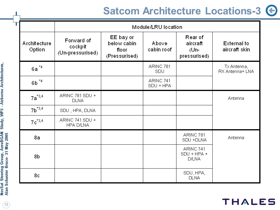 NexSat Steering Group, AeroBGAN Study, WP3 - Airborne Architectures, Alan S chuster Bruce- 31 May 2005 13 Satcom Architecture Locations-3