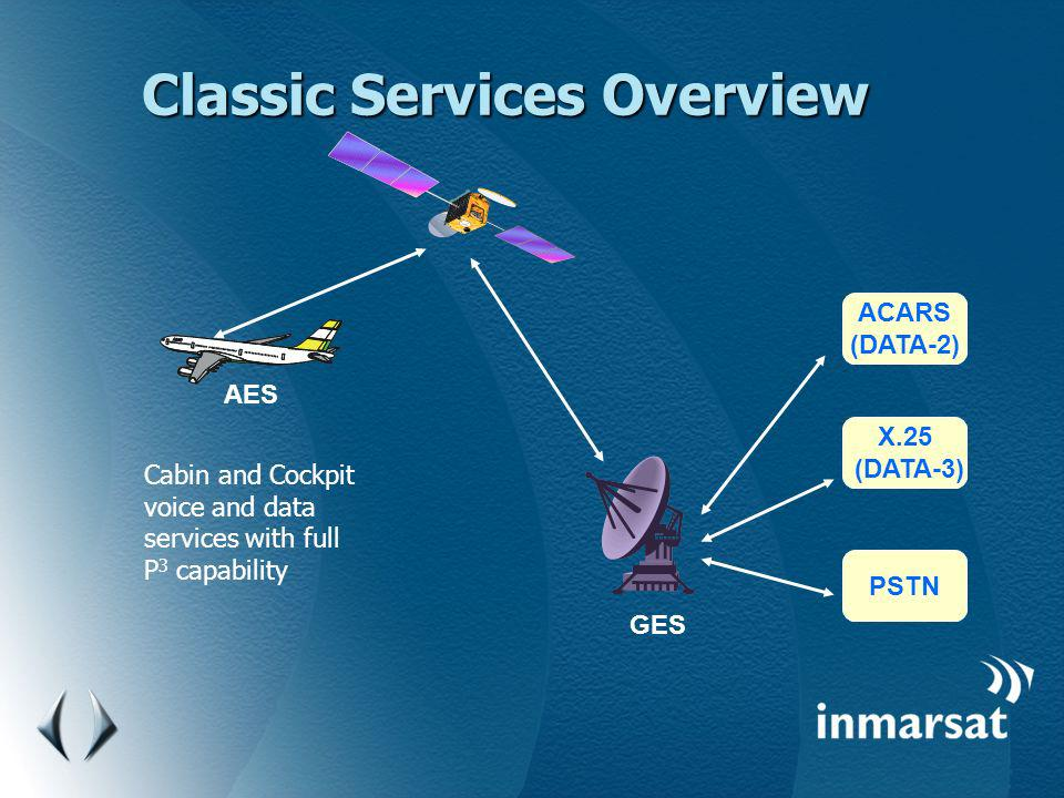 Classic Services Overview AES GES PSTN X.25 (DATA-3) ACARS (DATA-2) Cabin and Cockpit voice and data services with full P 3 capability