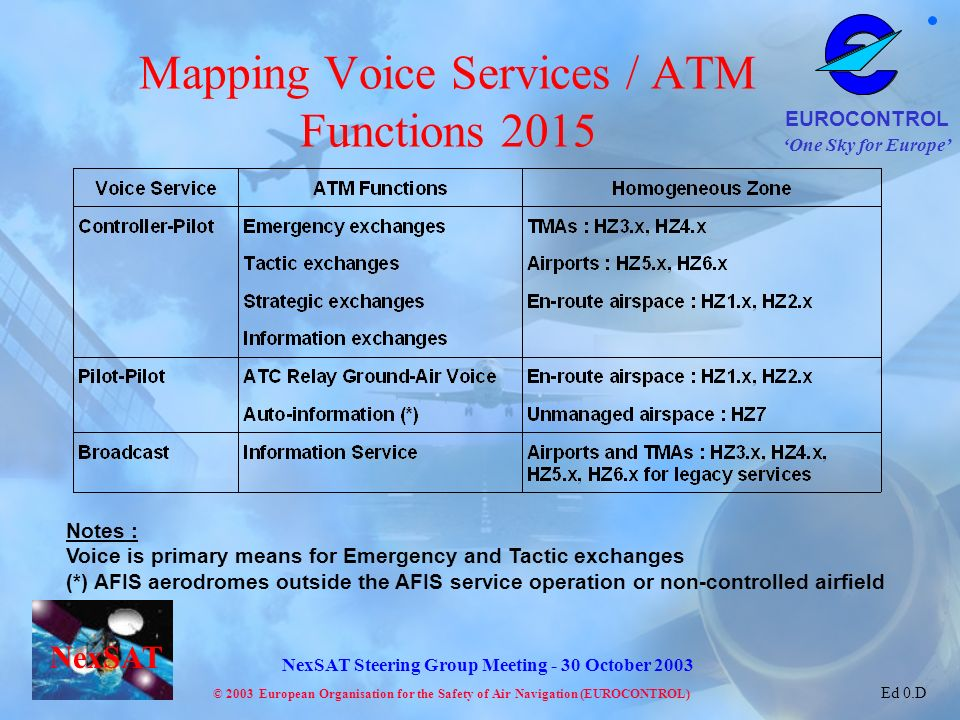 One Sky for Europe EUROCONTROL © 2003 European Organisation for the Safety of Air Navigation (EUROCONTROL) NexSAT NexSAT Steering Group Meeting - 30 October 2003 Ed 0.D Mapping Voice Services / ATM Functions 2015 Notes : Voice is primary means for Emergency and Tactic exchanges (*) AFIS aerodromes outside the AFIS service operation or non-controlled airfield