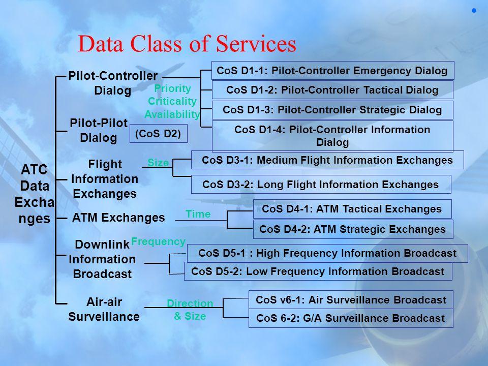 Data Class of Services ATC Data Excha nges Pilot-Controller Dialog Pilot-Pilot Dialog ATM Exchanges Downlink Information Broadcast Air-air Surveillanc