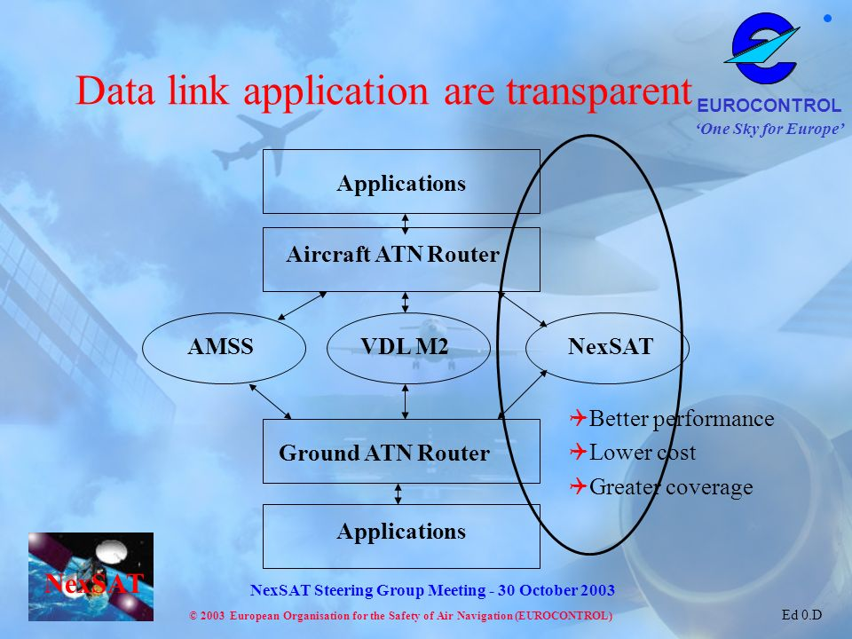One Sky for Europe EUROCONTROL © 2003 European Organisation for the Safety of Air Navigation (EUROCONTROL) NexSAT NexSAT Steering Group Meeting - 30 October 2003 Ed 0.D Data link application are transparent VDL M2 AMSSNexSAT Aircraft ATN Router Ground ATN Router Applications Better performance Lower cost Greater coverage