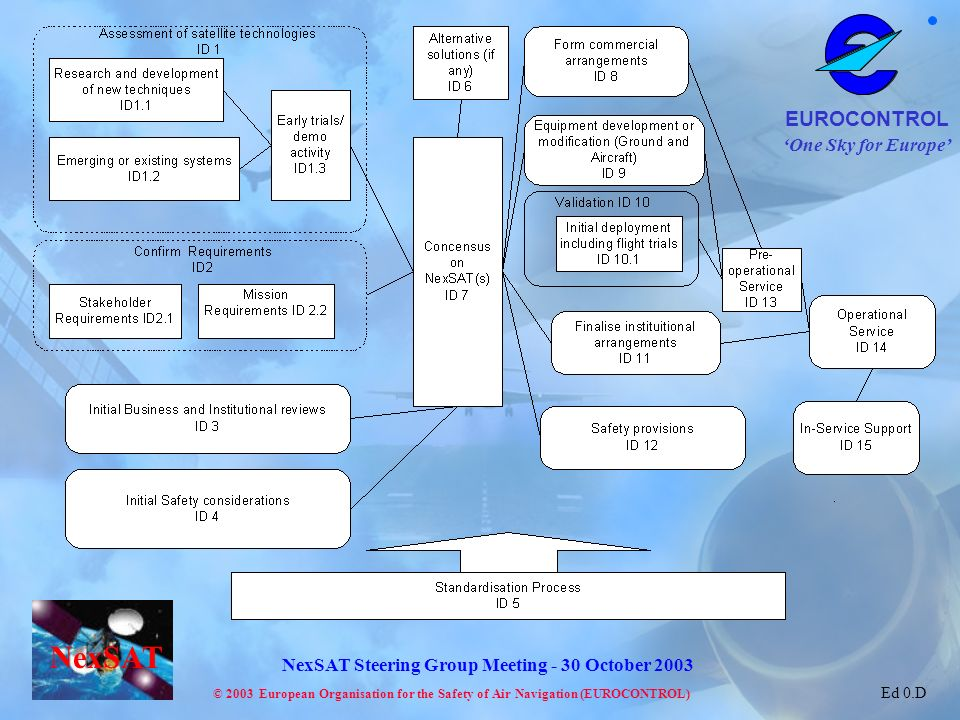 One Sky for Europe EUROCONTROL © 2003 European Organisation for the Safety of Air Navigation (EUROCONTROL) NexSAT NexSAT Steering Group Meeting - 30 October 2003 Ed 0.D
