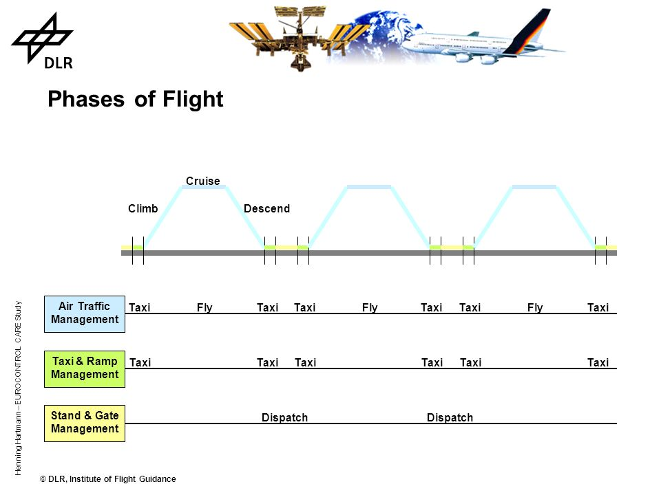 © DLR, Institute of Flight Guidance Henning Hartmann – EUROCONTROL CARE Study Punctuality depends on the expected capacity during main planning phase