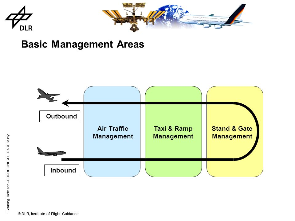© DLR, Institute of Flight Guidance Henning Hartmann – EUROCONTROL CARE Study Phases of Flight ClimbDescend Cruise Taxi & Ramp Management Air Traffic