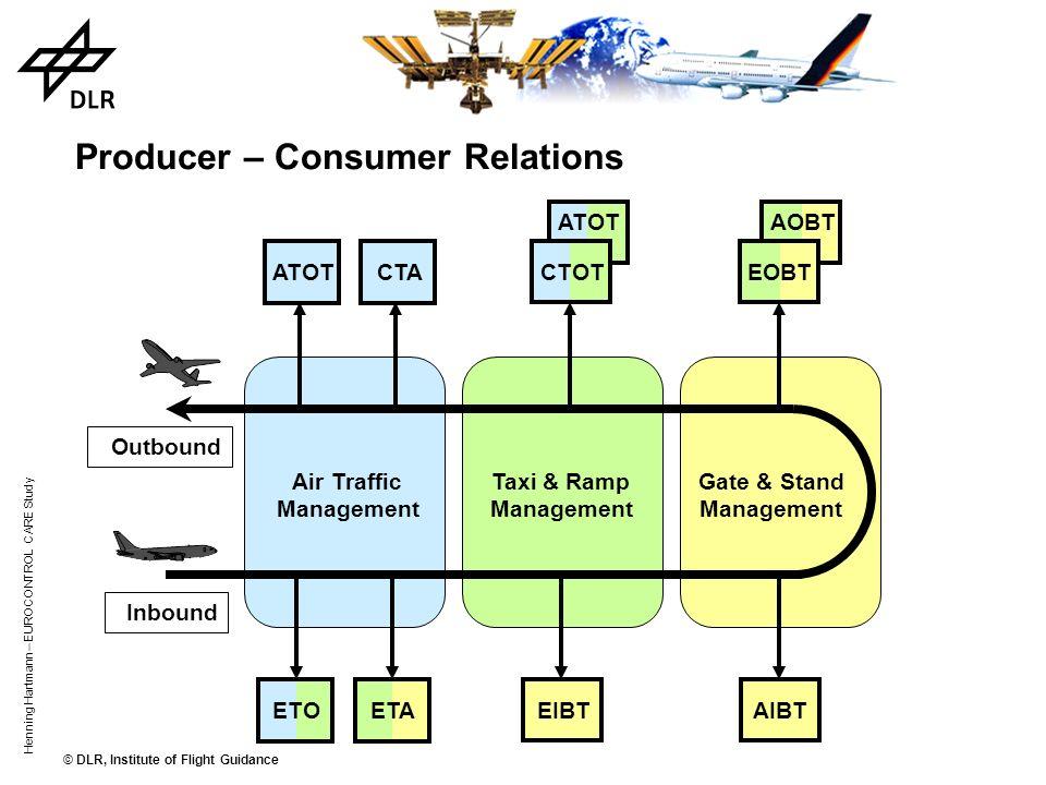 © DLR, Institute of Flight Guidance Henning Hartmann – EUROCONTROL CARE Study Basic Management Areas Stand & Gate Management Taxi & Ramp Management Ai