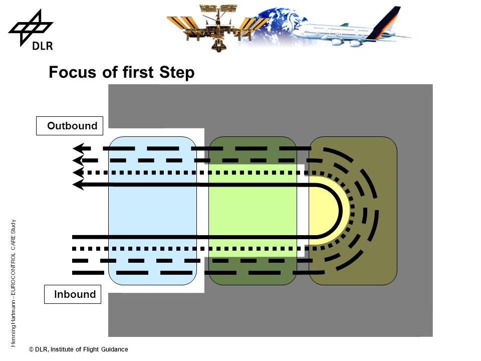 © DLR, Institute of Flight Guidance Henning Hartmann – EUROCONTROL CARE Study Outbound Inbound Planning Intervals and Horizons