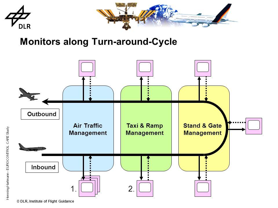 © DLR, Institute of Flight Guidance Henning Hartmann – EUROCONTROL CARE Study Outbound Inbound Focus of first Step