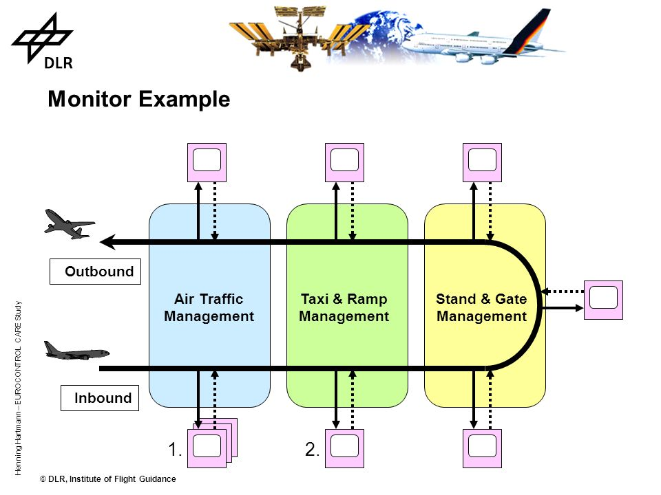 © DLR, Institute of Flight Guidance Henning Hartmann – EUROCONTROL CARE Study Challenges of integration / optimisation the different orientations and