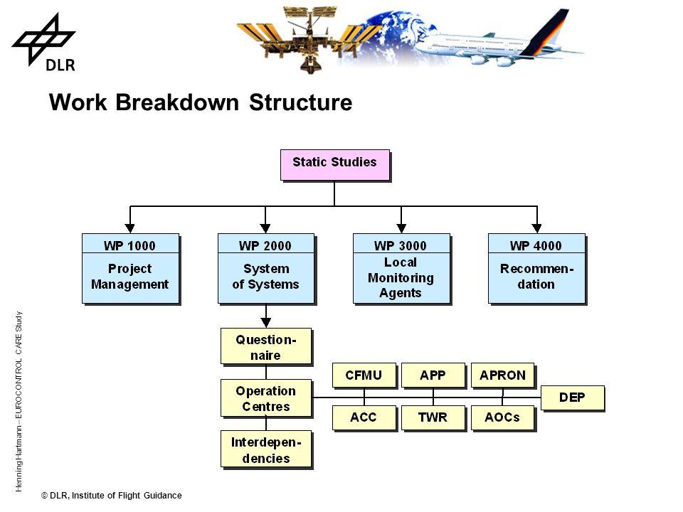 © DLR, Institute of Flight Guidance Henning Hartmann – EUROCONTROL CARE Study The Consortium