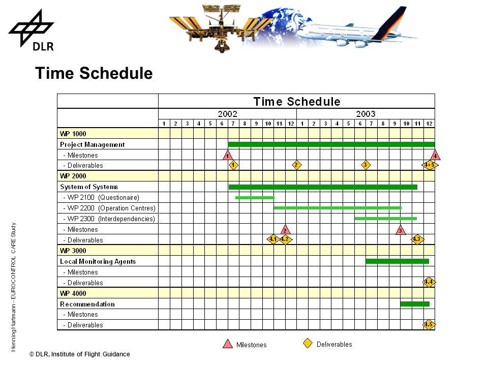 © DLR, Institute of Flight Guidance Henning Hartmann – EUROCONTROL CARE Study Work Breakdown Structure