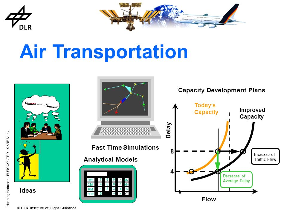 © DLR, Institute of Flight Guidance Henning Hartmann – EUROCONTROL CARE Study Ideas Air Transportation Fast Time Simulations 3 Analytical Models 789 456 123 0=+ x : - CE/C Off CM RM M- % M+ Delay 8484 Todays Capacity Improved Capacity Decrease of Average Delay Increase of Traffic Flow Flow Capacity Development Plans