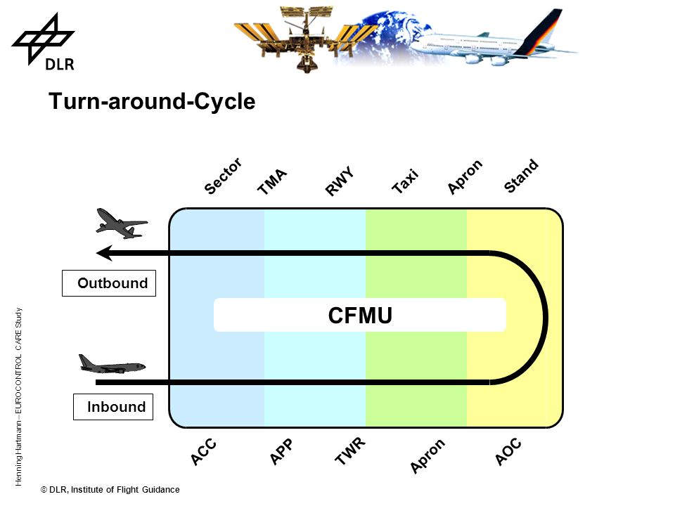 © DLR, Institute of Flight Guidance Henning Hartmann – EUROCONTROL CARE Study Turn-around-Cycle Outbound Inbound Sector TMA RWY Taxi Apron Stand Apron TWR ACC AOC APP CFMU