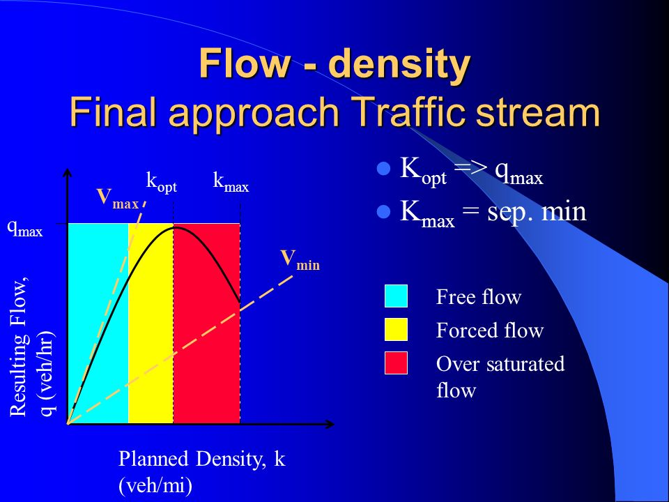 Flow - density Final approach Traffic stream K opt => q max K max = sep. min Resulting Flow, q (veh/hr) Planned Density, k (veh/mi) k opt k max Free f