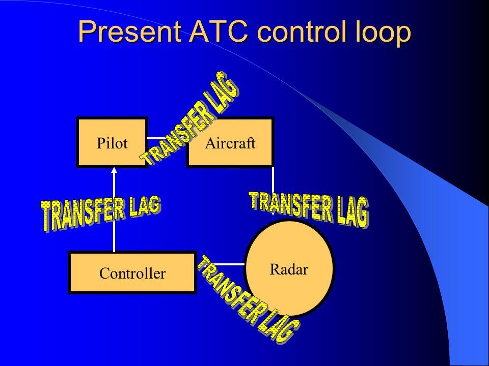 Present ATC control loop PilotAircraft Radar Controller