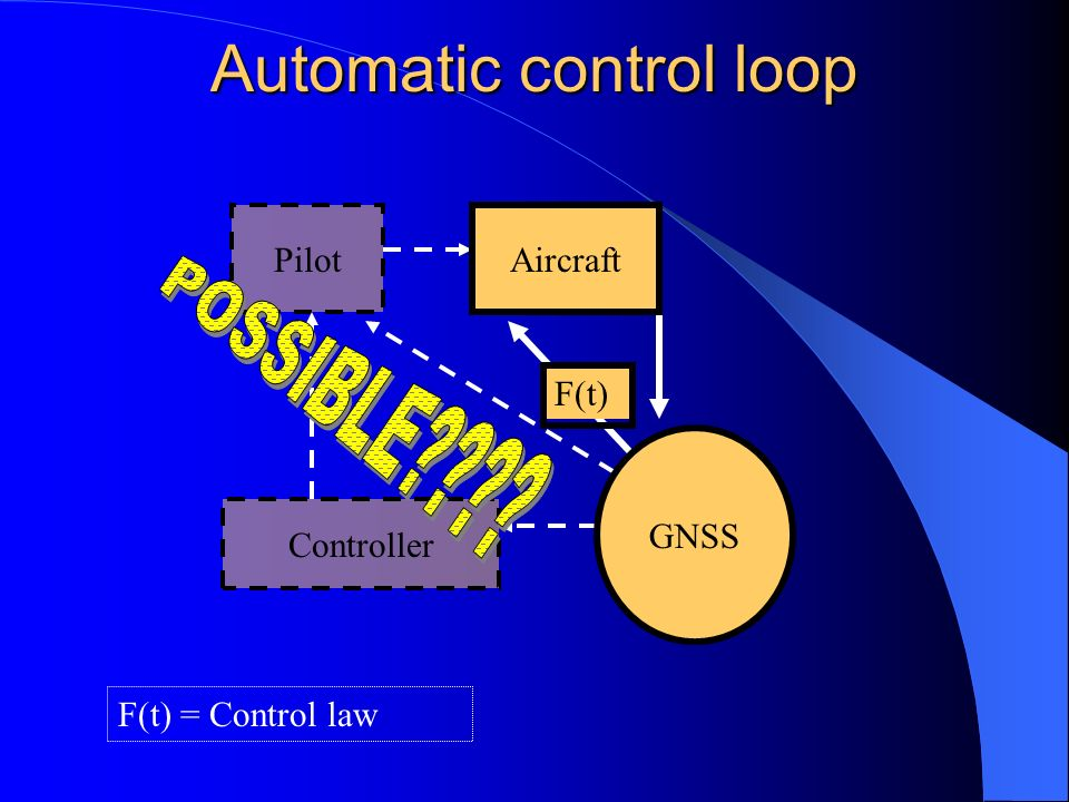 Automatic control loop Pilot Aircraft GNSS Controller F(t) F(t) = Control law