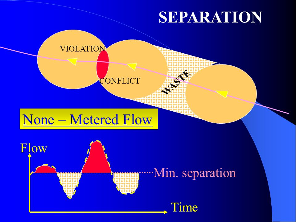 Metered Flow Inbound Flow Time Final approach- ATC Approach Control METERING Conflict Land None-metered Flow Maximum approach flow RWYRWY En-route Minimum landing separation OLD AOC -X
