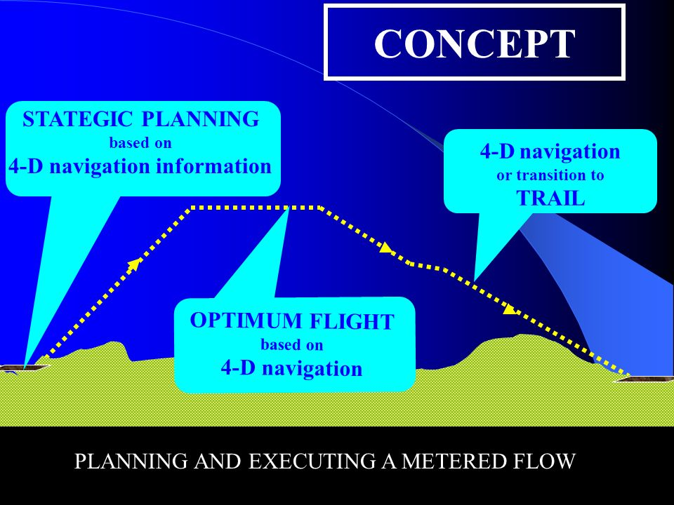 STRATEGIC PLANNING based on 4-D navigation CONCEPT 4-D navigation or transition to TRAIL STATEGIC PLANNING based on 4-D navigation information OPTIMUM
