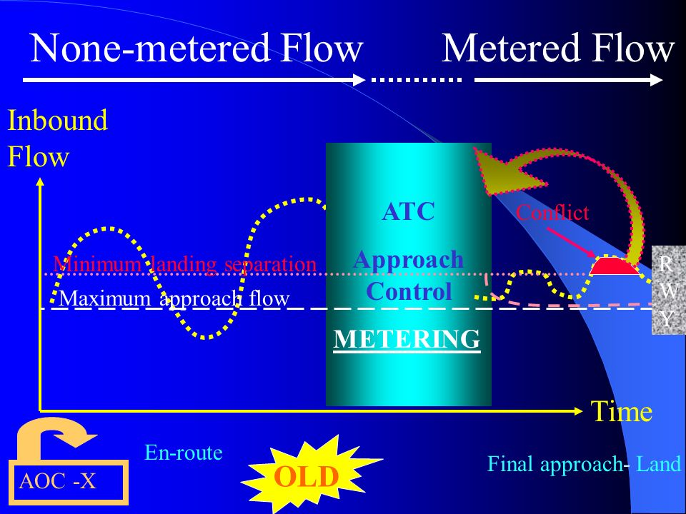 DISTANCE vs TIME 8 NM / minute 2,5 NM / minute NM / minute ? Distance compression