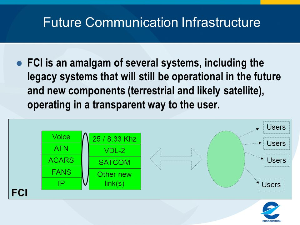 Future Communication Infrastructure FCI is an amalgam of several systems, including the legacy systems that will still be operational in the future an