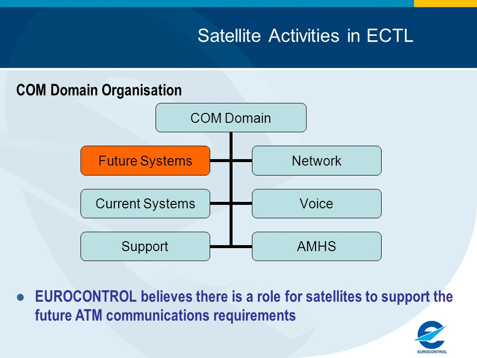 Satellite Activities in ECTL COM Domain Organisation EUROCONTROL believes there is a role for satellites to support the future ATM communications requ