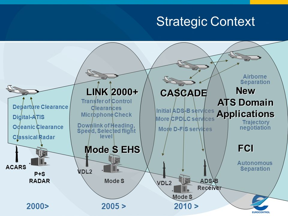 Strategic Context Objectives Scope Approach ACARS 2000>2005 >2010 > P+S RADAR Departure Clearance Digital-ATIS Oceanic Clearance Classical Radar Mode