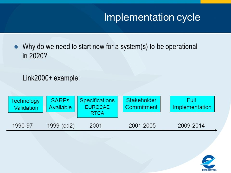 Implementation cycle Why do we need to start now for a system(s) to be operational in 2020? Link2000+ example: Technology Validation SARPs Available S