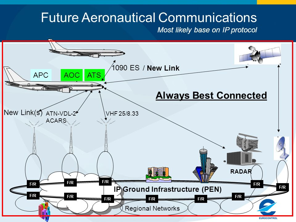 RADAR ATSAOCAPC VHF 25/8.33 ATN-VDL-2 ACARS Regional Networks Future Aeronautical Communications Most likely base on IP protocol 1090 ES IP Ground Infrastructure (PEN) F/R Always Best Connected New Link(s) / New Link