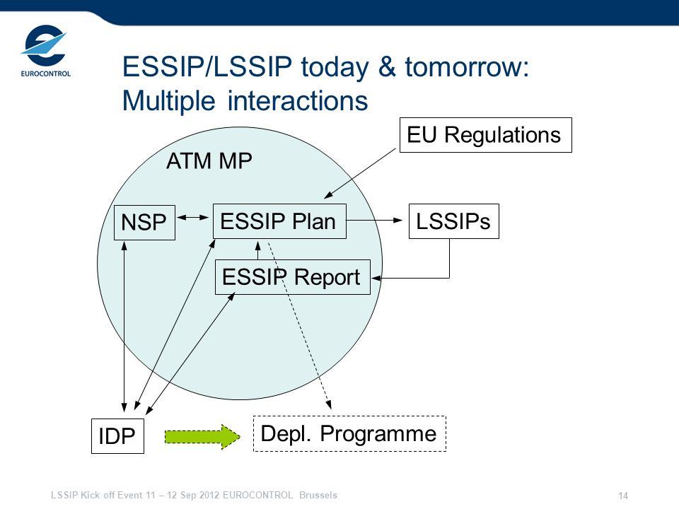 LSSIP Kick off Event 11 – 12 Sep 2012 EUROCONTROL Brussels 14 ESSIP/LSSIP today & tomorrow: Multiple interactions ESSIP Plan ESSIP Report LSSIPs ATM MP IDP NSP Depl.