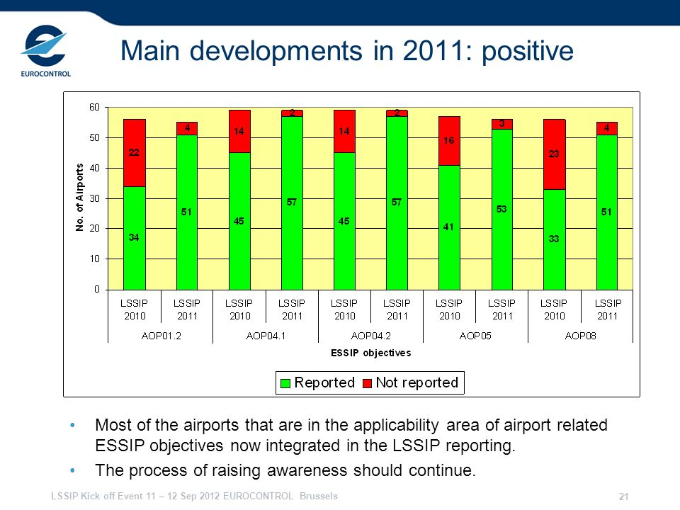 LSSIP Kick off Event 11 – 12 Sep 2012 EUROCONTROL Brussels 21 Main developments in 2011: positive Most of the airports that are in the applicability a