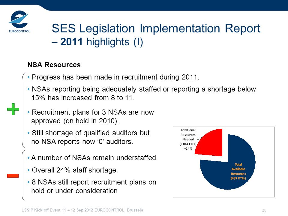 LSSIP Kick off Event 11 – 12 Sep 2012 EUROCONTROL Brussels 36 SES Legislation Implementation Report – 2011 highlights (I) NSA Resources Progress has been made in recruitment during 2011.