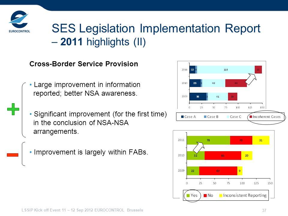 LSSIP Kick off Event 11 – 12 Sep 2012 EUROCONTROL Brussels 37 SES Legislation Implementation Report – 2011 highlights (II) Cross-Border Service Provision Large improvement in information reported; better NSA awareness.