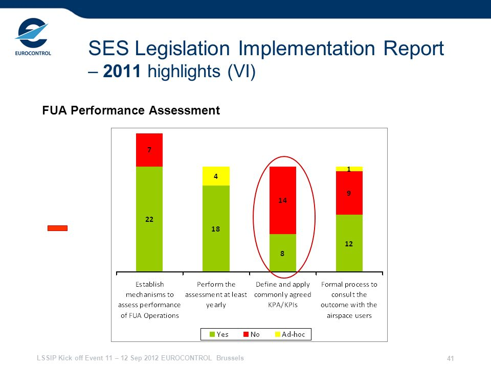 LSSIP Kick off Event 11 – 12 Sep 2012 EUROCONTROL Brussels 41 SES Legislation Implementation Report – 2011 highlights (VI) FUA Performance Assessment