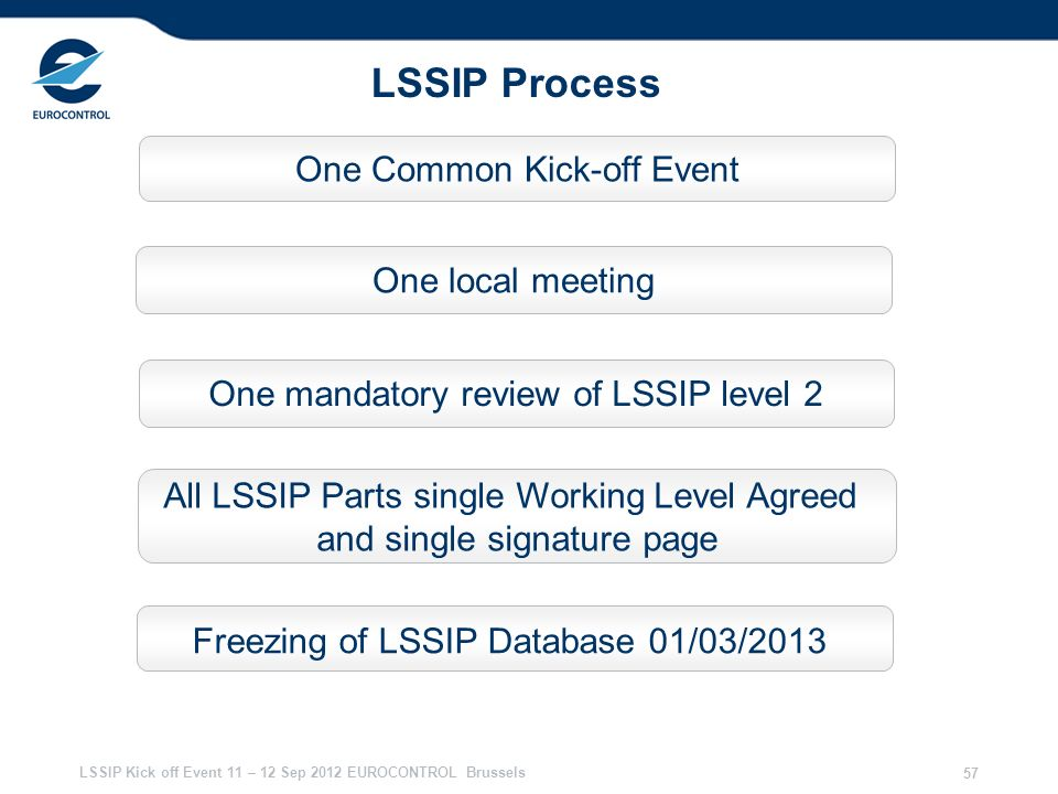 LSSIP Kick off Event 11 – 12 Sep 2012 EUROCONTROL Brussels 57 LSSIP Process One Common Kick-off Event One local meeting All LSSIP Parts single Working