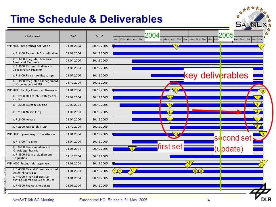 © SatNEx - All rights reserved 14NexSAT 6th SG Meeting Eurocontrol HQ, Brussels, 31 May 2005 Time Schedule & Deliverables 20 8a 2a 3a 4a 5a 9a a key deliverables first set second set (update)