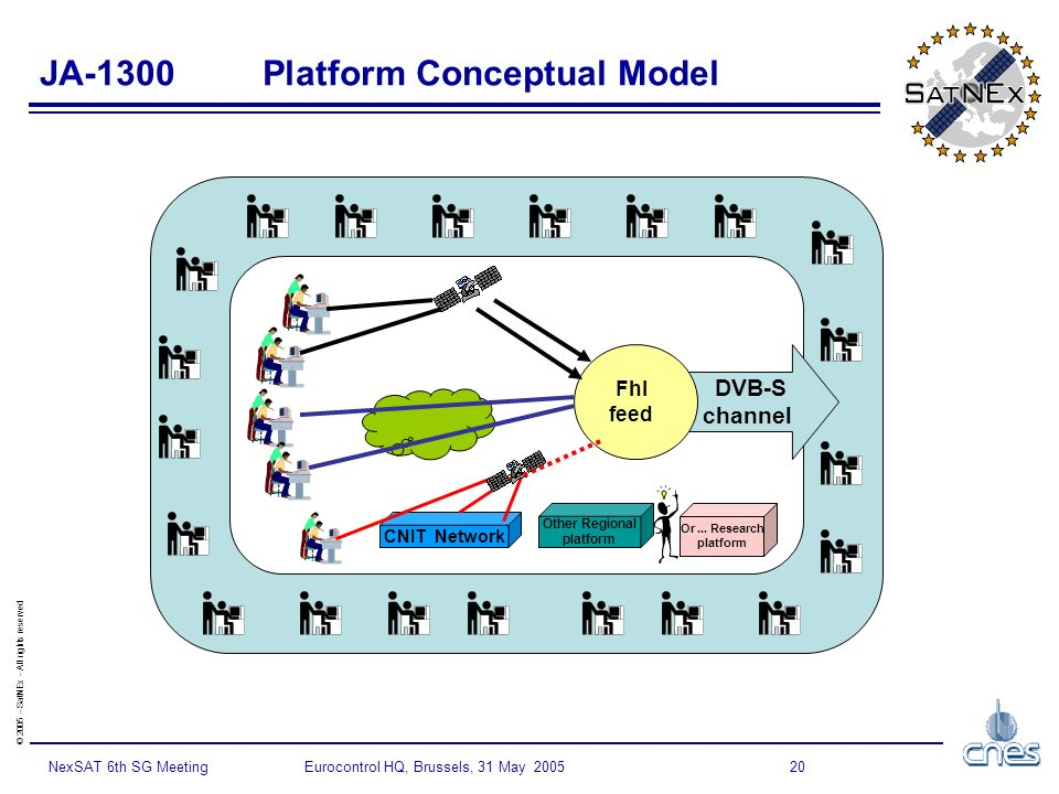 © SatNEx - All rights reserved 20NexSAT 6th SG Meeting Eurocontrol HQ, Brussels, 31 May 2005 JA-1300 Platform Conceptual Model DVB-S channel FhI feed CNIT Network Other Regional platform Or...