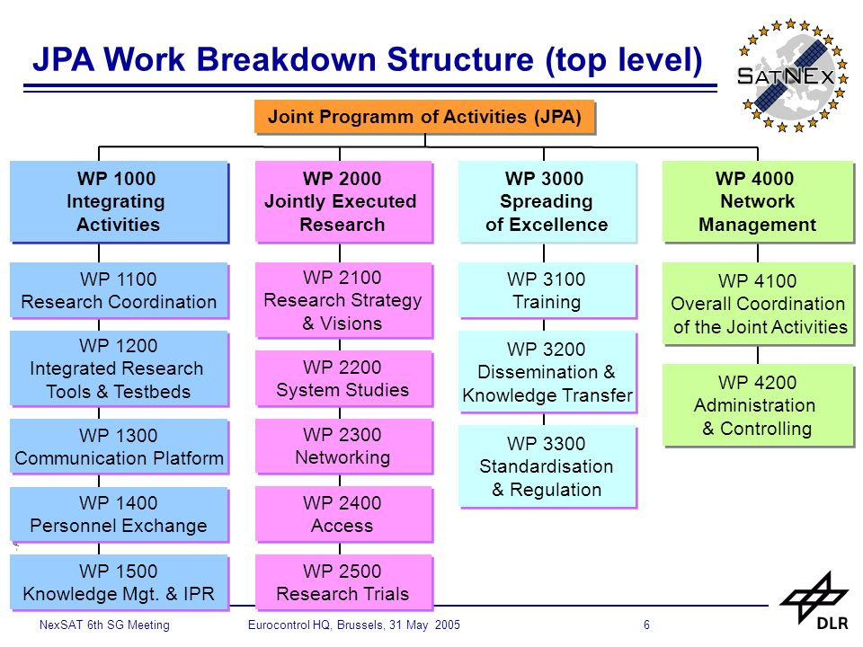 © SatNEx - All rights reserved 6NexSAT 6th SG Meeting Eurocontrol HQ, Brussels, 31 May 2005 JPA Work Breakdown Structure (top level) WP 3000 Spreading of Excellence WP 3000 Spreading of Excellence WP 1000 Integrating Activities WP 1000 Integrating Activities WP 2000 Jointly Executed Research WP 2000 Jointly Executed Research Joint Programm of Activities (JPA) WP 2100 Research Strategy & Visions WP 2100 Research Strategy & Visions WP 4000 Network Management WP 4000 Network Management WP 2200 System Studies WP 2200 System Studies WP 2300 Networking WP 2300 Networking WP 2400 Access WP 2400 Access WP 2500 Research Trials WP 2500 Research Trials WP 3100 Training WP 3100 Training WP 3200 Dissemination & Knowledge Transfer WP 3200 Dissemination & Knowledge Transfer WP 3300 Standardisation & Regulation WP 3300 Standardisation & Regulation WP 4100 Overall Coordination of the Joint Activities WP 4100 Overall Coordination of the Joint Activities WP 4200 Administration & Controlling WP 4200 Administration & Controlling WP 1100 Research Coordination WP 1100 Research Coordination WP 1200 Integrated Research Tools & Testbeds WP 1200 Integrated Research Tools & Testbeds WP 1300 Communication Platform WP 1300 Communication Platform WP 1400 Personnel Exchange WP 1400 Personnel Exchange WP 1500 Knowledge Mgt.