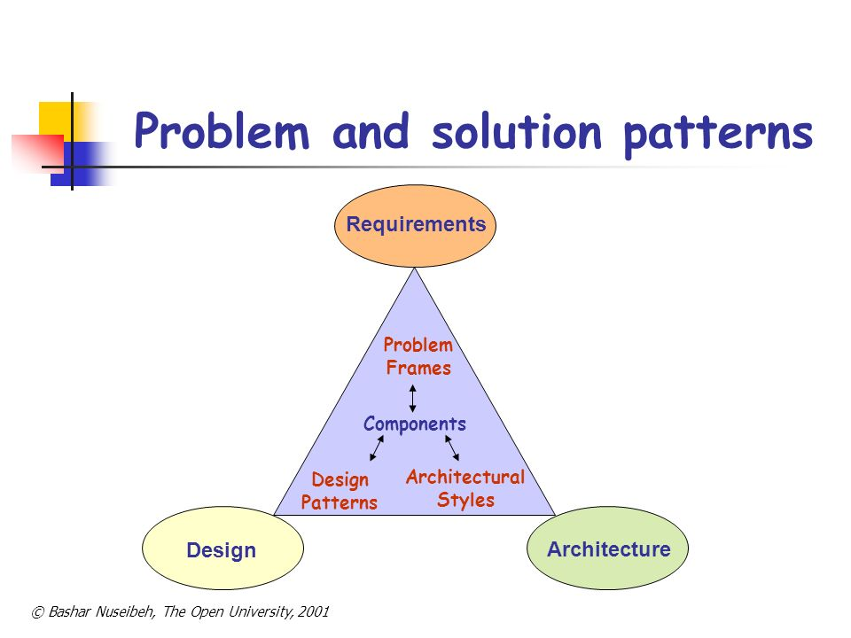 © Bashar Nuseibeh, The Open University, 2001 Research Issues Searching for and identifying (basic & composite) patterns of requirements and architectures in existing ATM systems.