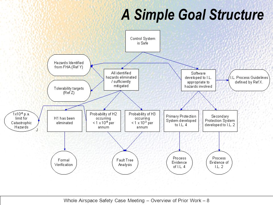 Whole Airspace Safety Case Meeting – Overview of Prior Work – 8 A Simple Goal Structure