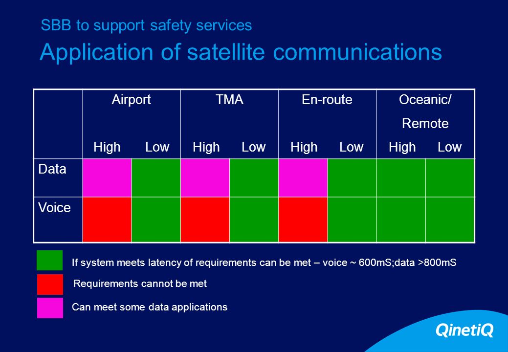 Application of satellite communications Airport High Low TMA High Low En-route High Low Oceanic/ Remote High Low Data Voice If system meets latency of