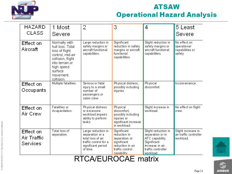 © AIRBUS FRANCE S.A.S. Tous droits réservés. Document confidentiel. Page 24 RTCA/EUROCAE matrix ATSAW Operational Hazard Analysis