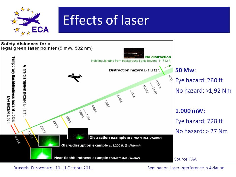 Brussels, Eurocontrol, Octobre 2011Seminar on Laser Interference in Aviation Effects of laser 50 Mw: Eye hazard: 260 ft No hazard: >1,92 Nm mW: Eye hazard: 728 ft No hazard: > 27 Nm Source: FAA