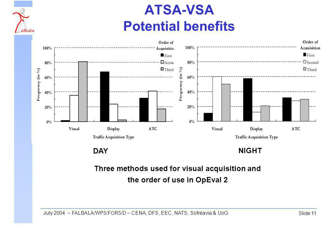 Slide 11 July 2004 – FALBALA/WP5/FOR5/D – CENA, DFS, EEC, NATS, Sofréavia & UoG ATSA-VSA Potential benefits Three methods used for visual acquisition and the order of use in OpEval 2 DAY NIGHT