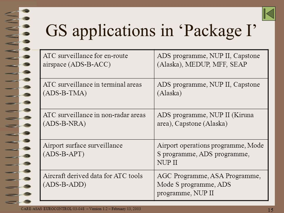 CARE/ASAS EUROCONTROL/03-048 – Version 1.2 – February 13, 2003 15 GS applications in Package I ATC surveillance for en-route airspace (ADS-B-ACC) ADS