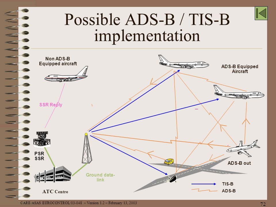 CARE/ASAS EUROCONTROL/03-048 – Version 1.2 – February 13, 2003 72 Possible ADS-B / TIS-B implementation ADS-B Equipped Aircraft Ground data- link ADS-